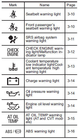 Subaru Impreza Warning Lights Decoratingspecial Com